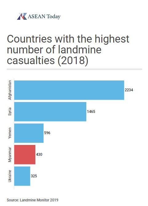 Countries with the highest number of landmine casualties in 2018