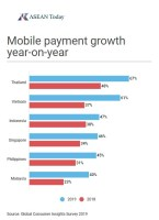 Mobile payment growth year-on-year