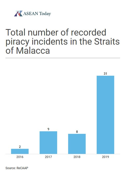 Graph recording incidents of piracy in the Straits of Malacca