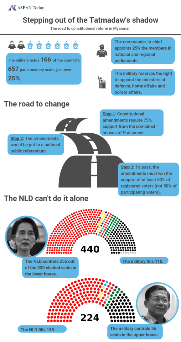An infographic showing the process for constitutional change in Myanmar and the military's role in government