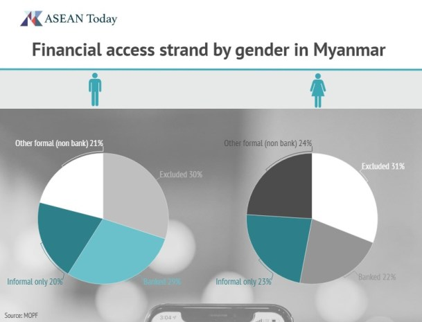 Financial product access by gender in Myanmar