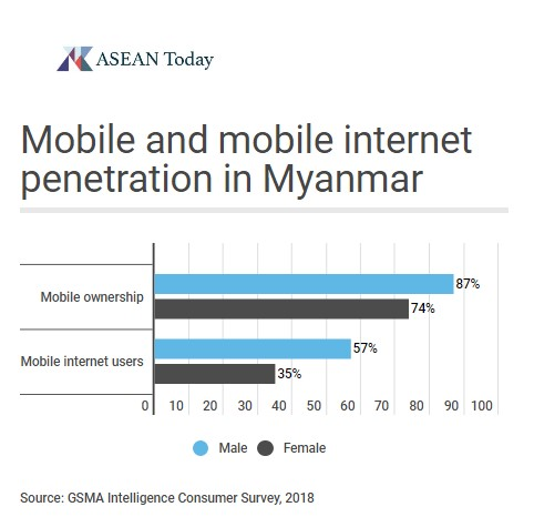 Mobile and mobile internet penetration in Myanmar by gender