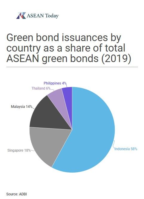 Green bond issuances by country as a share of total ASEAN green bonds