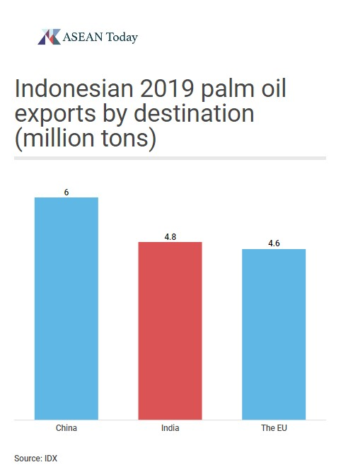 Indonesian palm oil exports