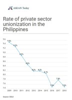 Private sector unionization Philippines