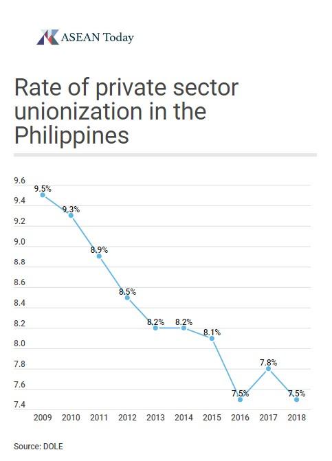 Private sector unionization Philippines