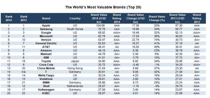 Brand finance ranking 2014