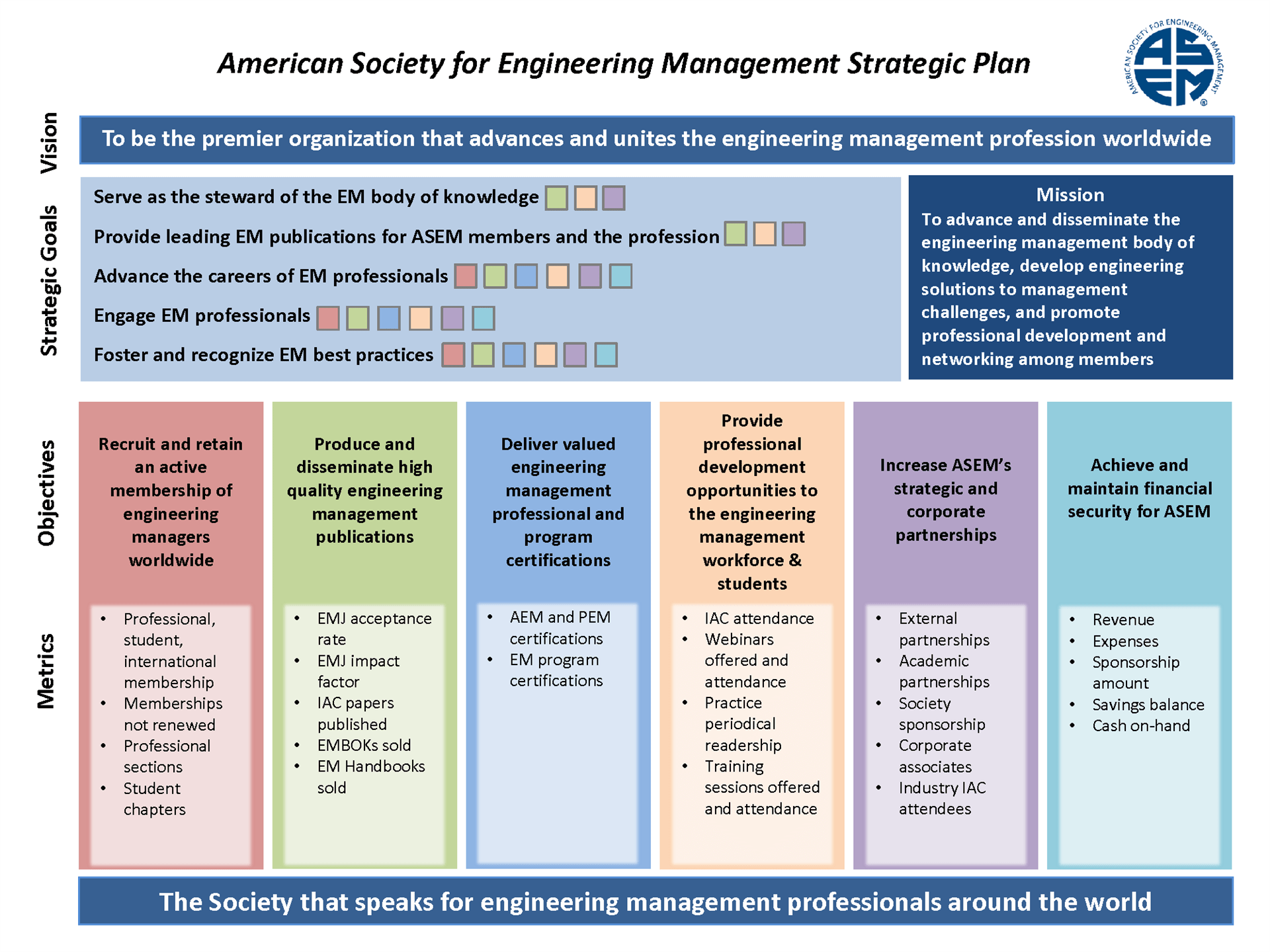 American Society For Engineering Management