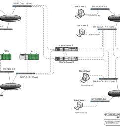 scada system upgrades [ 1317 x 868 Pixel ]