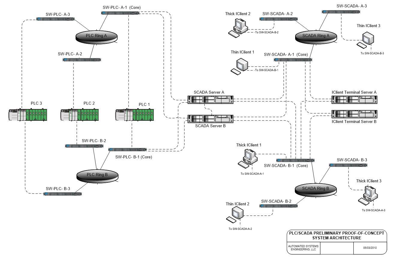 hight resolution of scada system upgrades