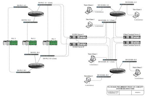 small resolution of scada system upgrades