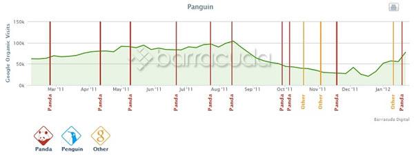 google traffic analytics