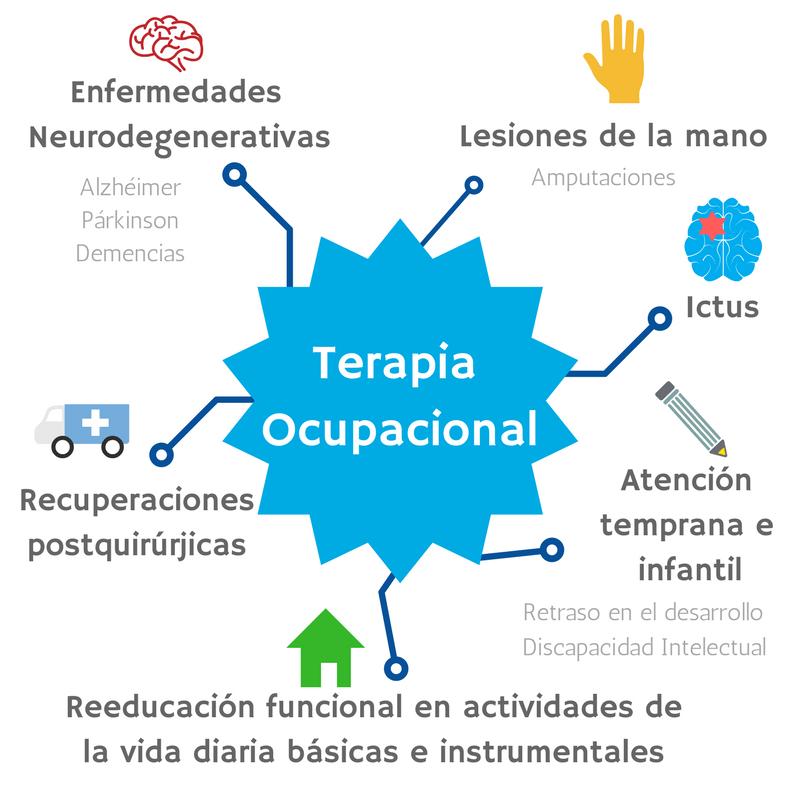 Qué Es La Terapia Ocupacional Aserhco Rehabilitación Y Salud