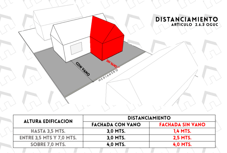 Distanciamientos asesor as ayc - Vano arquitectura ...