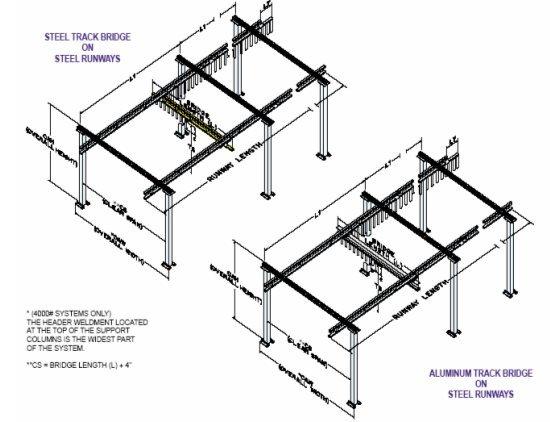 A Frame Gantry Crane Design.Portable Compact Gantry Crane