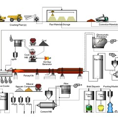 Cement Process Flow Diagram Hengstler Encoder Wiring Asgco Products For The Industry Conveyor