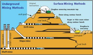 Coal mining industry information  ASGCO Conveyor Solutions