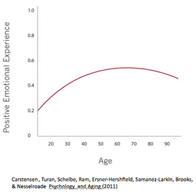age-well-graph-from-lauea-carstenses2