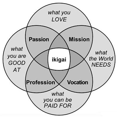Ikigai - purpose driven life