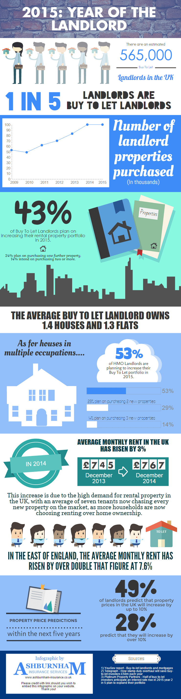 2015 Year of the Landlord Infographic