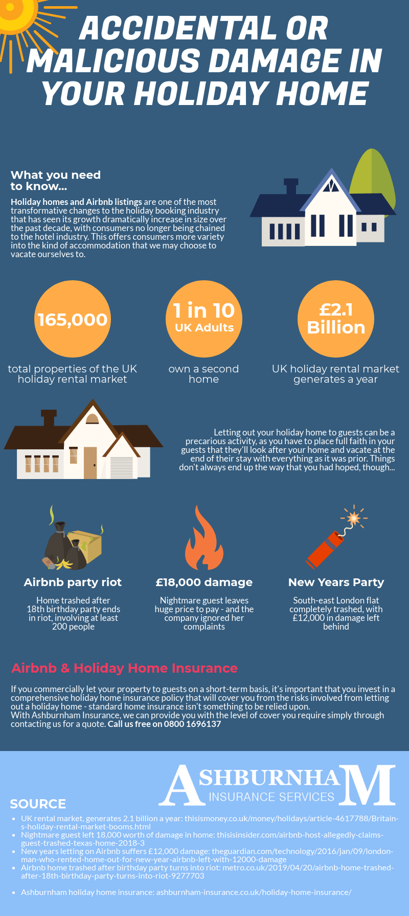 Accidental Or Malicious Damage In Your Holiday Home Infographic