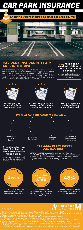 Car Park Insurance Infographic