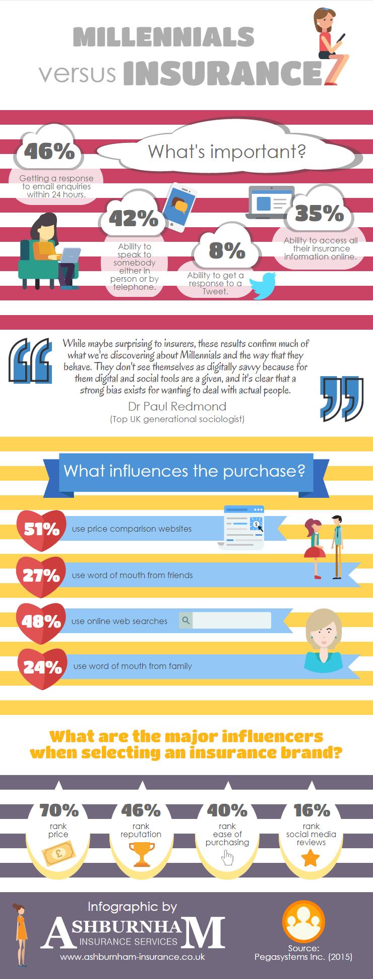Millennials vs Insurance Infographic