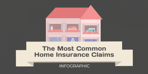 Most Common Home Insurance Claims