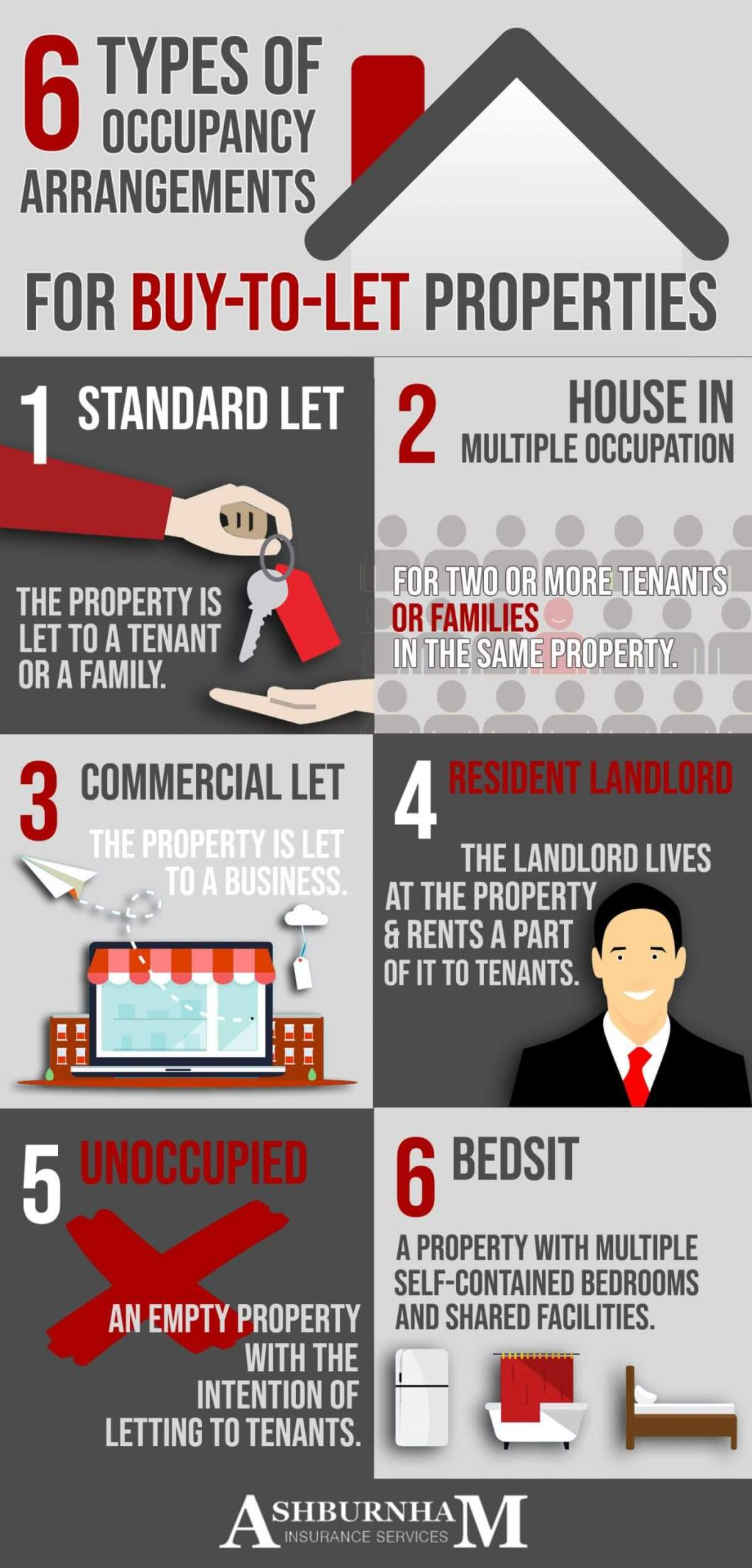 Types Of Occupancy Arrangements Infographic