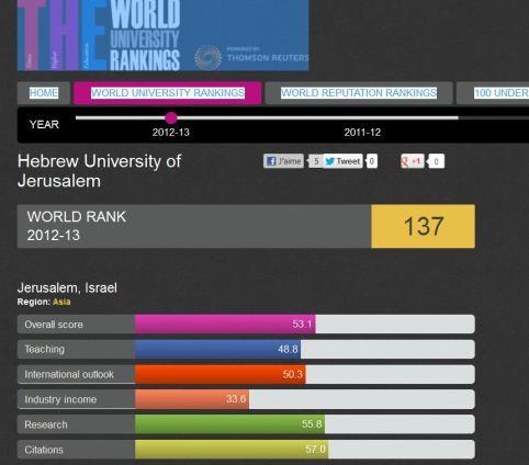 rankin-g-university-jerusalem
