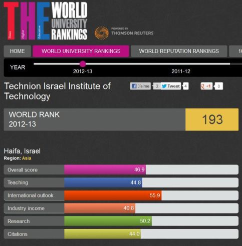 ranking-technion-e