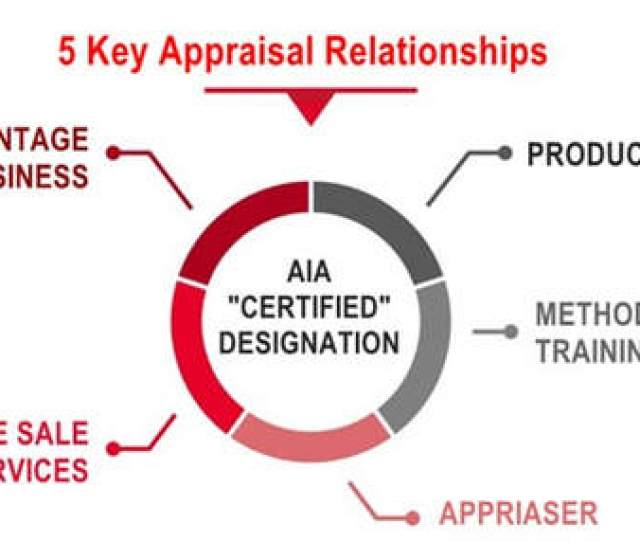 Once The Two Fold Approach To Appraisal Certification Has Been Achieved The Question Becomes One Of Practical Application There Are A Number Of Facets In