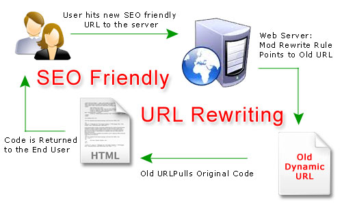 How to rewrite and redirect dynamic url to static url with
