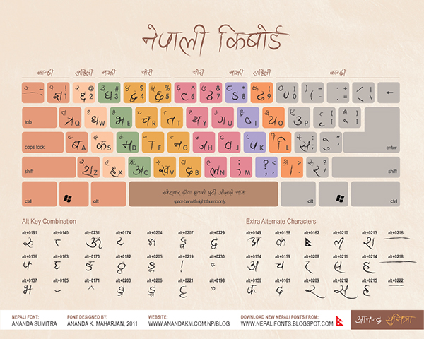 Nepali keyboard layout by Ananda K Maharjan