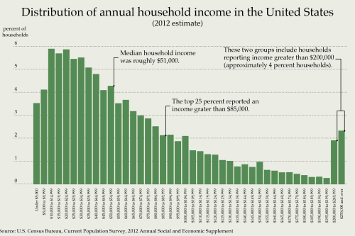 Distribution_of_Annual_Household_Income_in_the_United_States_2012.0