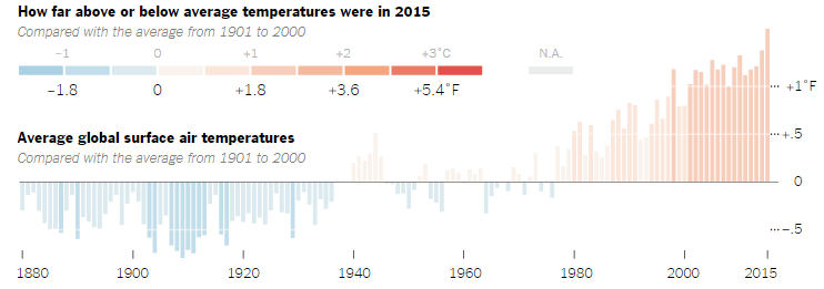hottest-year-2015-720