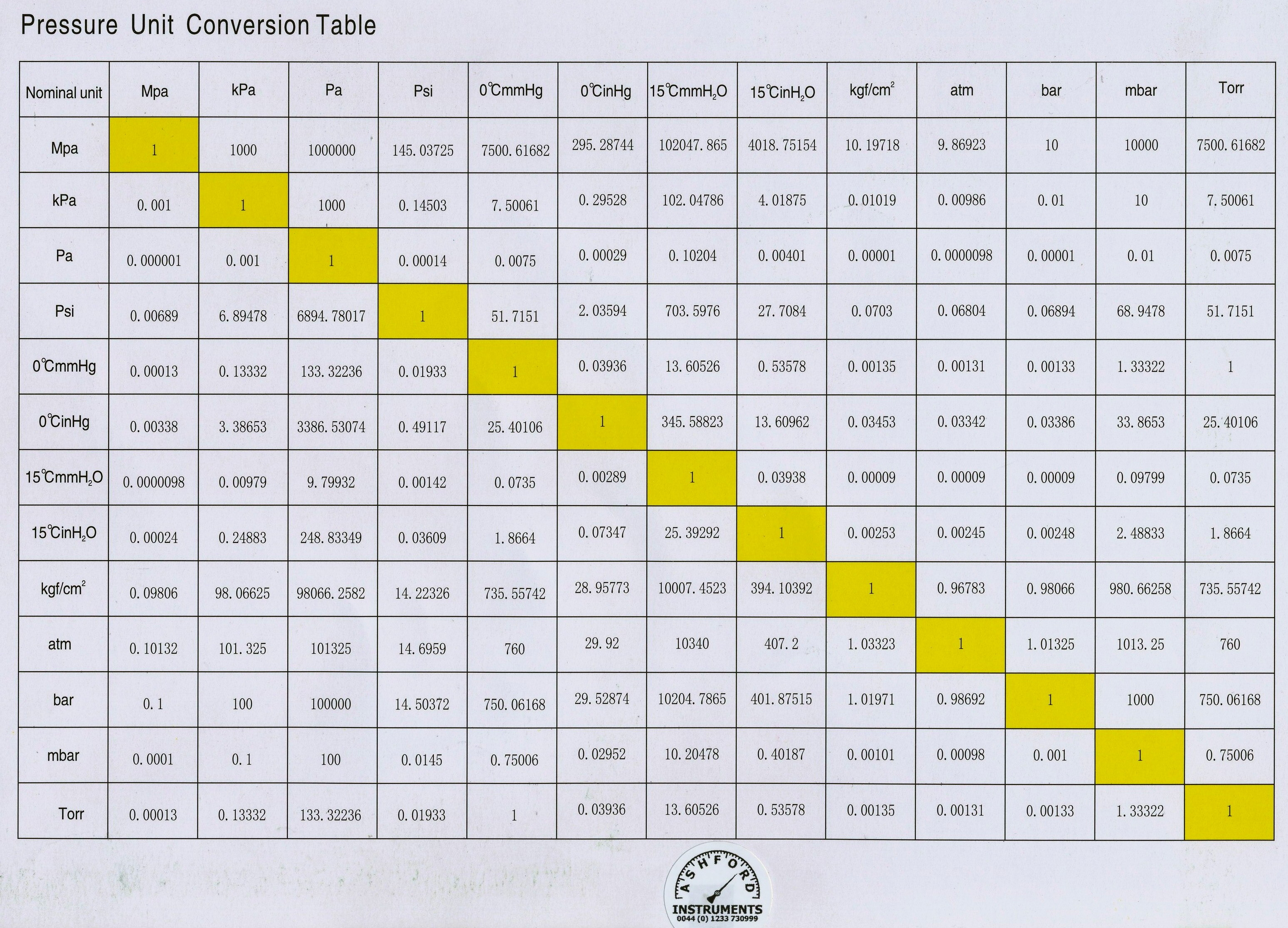 Cdotjobbes Blog Archive Us Customary Units Conversion Chart For Kids