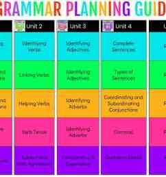 Teaching Grammar - Ashleigh's Education Journey [ 816 x 1056 Pixel ]