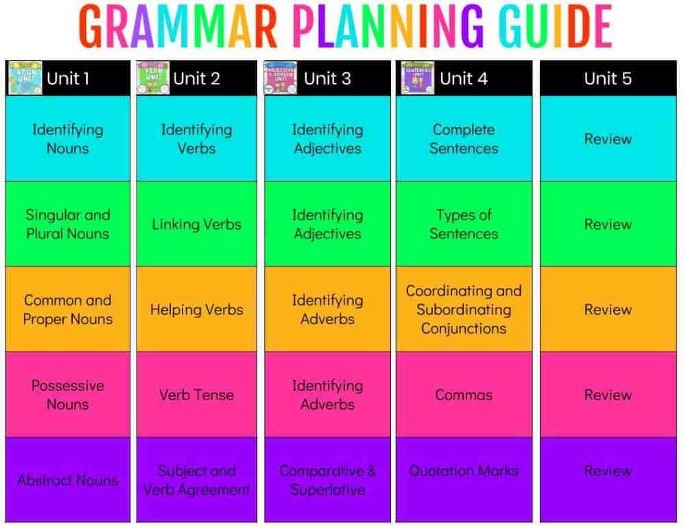 medium resolution of Teaching Grammar - Ashleigh's Education Journey