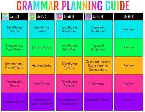 small resolution of Teaching Grammar - Ashleigh's Education Journey