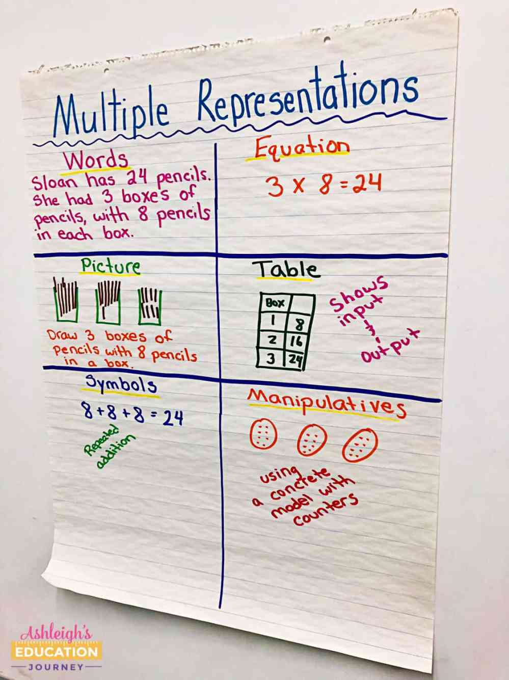 medium resolution of Teaching Multi-Step Word Problems - Ashleigh's Education Journey