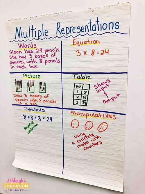 small resolution of Teaching Multi-Step Word Problems - Ashleigh's Education Journey