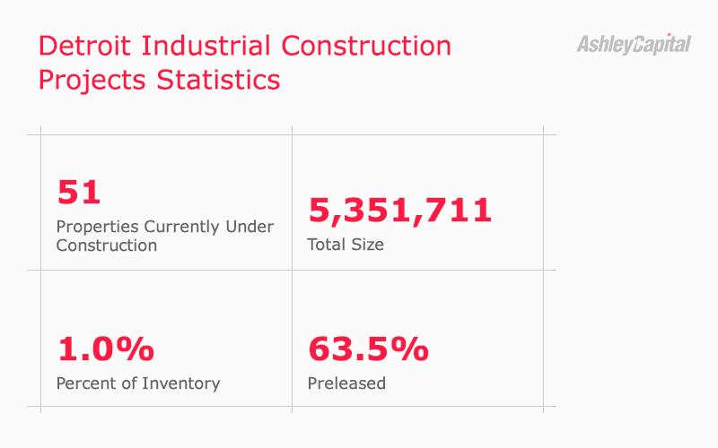 Detroit Industrial Real Estate Construction Statistics