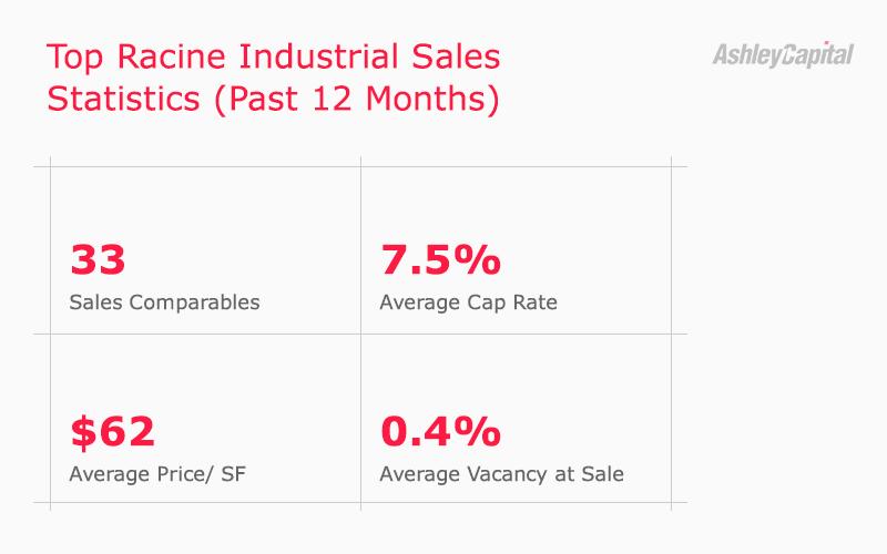 Racine Industrial Real Estate Sales Statistics Q2 2020