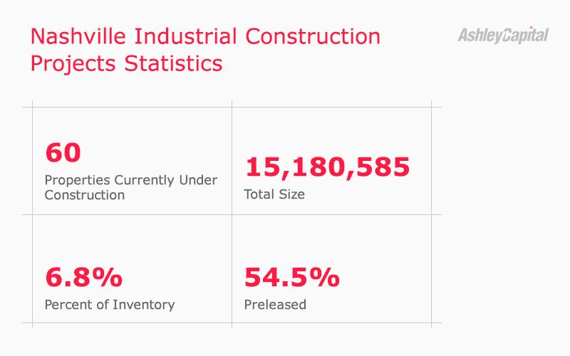 Nashville Industrial Real Estate Construction Stats Q2 2020