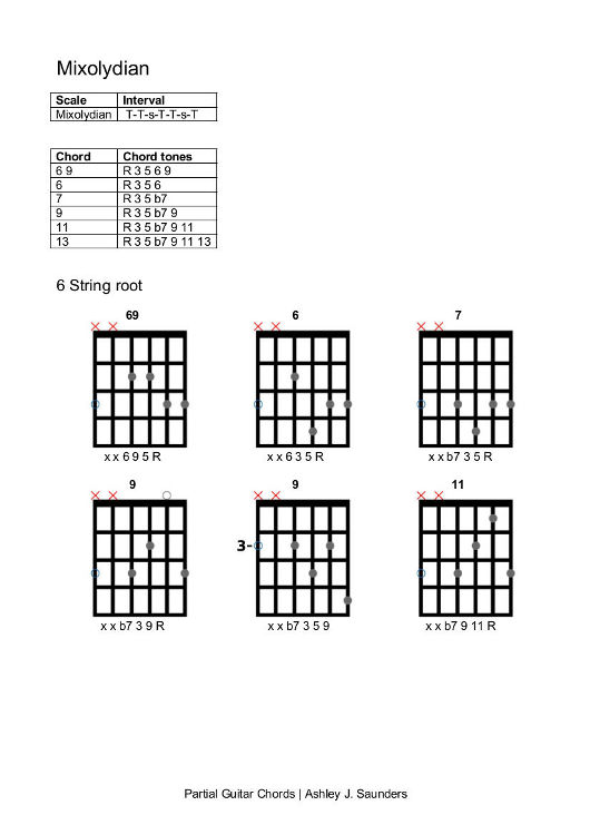 Partial Guitar Chords eBook * Ashley J. Saunders