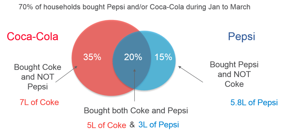 medium resolution of exhibit 7 14 overlap analysis of coca cola and pepsi fictitious example