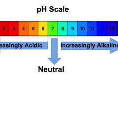 ph scale big please click on diagram to enlarge  [ 1024 x 768 Pixel ]