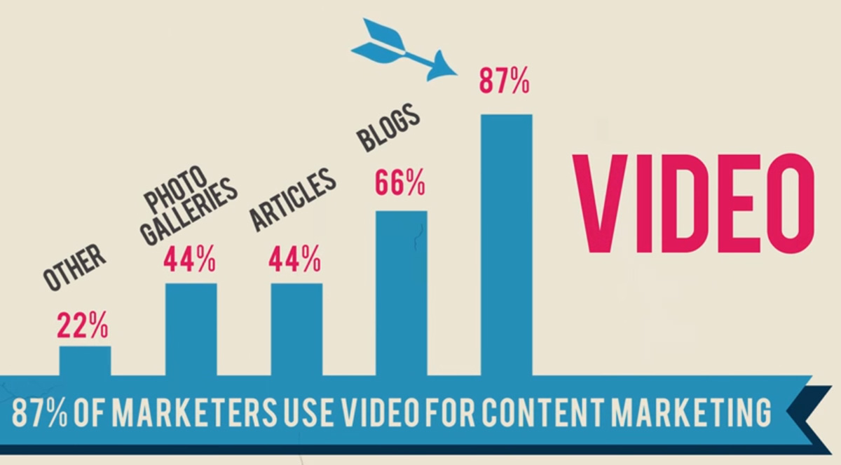 Video Content Marketing - Business Promotion Trend