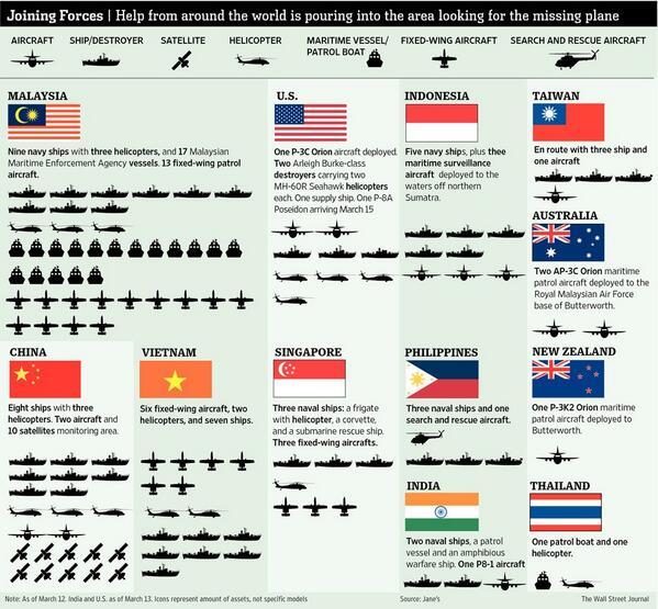 mh370 Aereo scomparso:  alle ricerche partecipato marine militari di molti paesi.